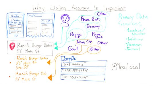 Why Listing Accuracy is Important - Moz Whiteboard Friday