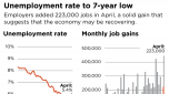 U.S. economy rebounding with solid, if unspectacular, job gains