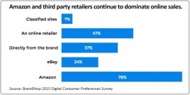 Survey: Consumers would rather buy online from brands